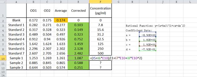 ELISA Data Analysis - Cusabio