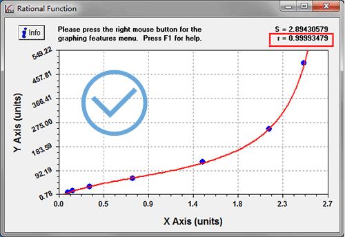 right ELISA curve