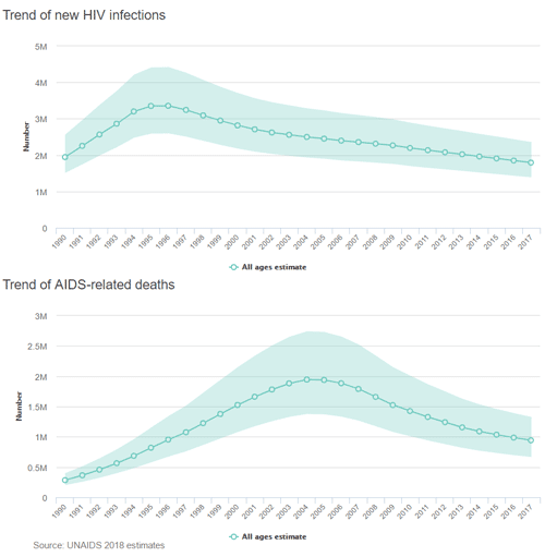 Trend of new HIV infections and AIDS-related deaths