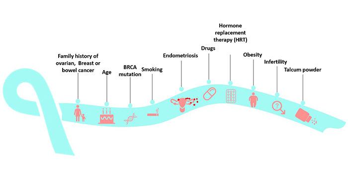Risk factors for ovarian cancer