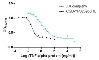 Cytokine Active Proteins Cusabio