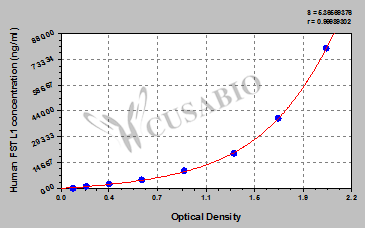 Human Follistatin Like Protein 1(FSTL1) ELISA Kit - Cusabio