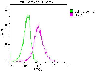 Flow Cytometry(FC) 2- PD-L1 Monoclonal Antibody