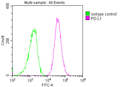 Flow Cytometry(FC) 2- PD-L1 Monoclonal Antibody