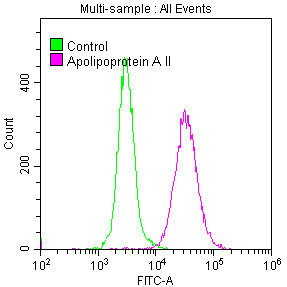 Flow Cytometry(FC) - APOA2 Antibody