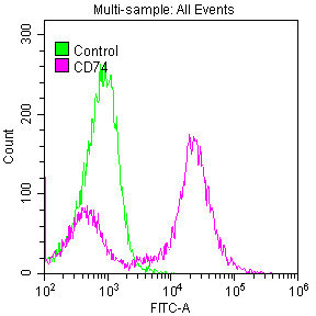 Flow Cytometry(FC) - CD74 Antibody