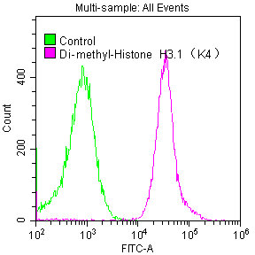 Flow Cytometry(FC) - Di-methyl-Histone H3.1(K4)Antibody