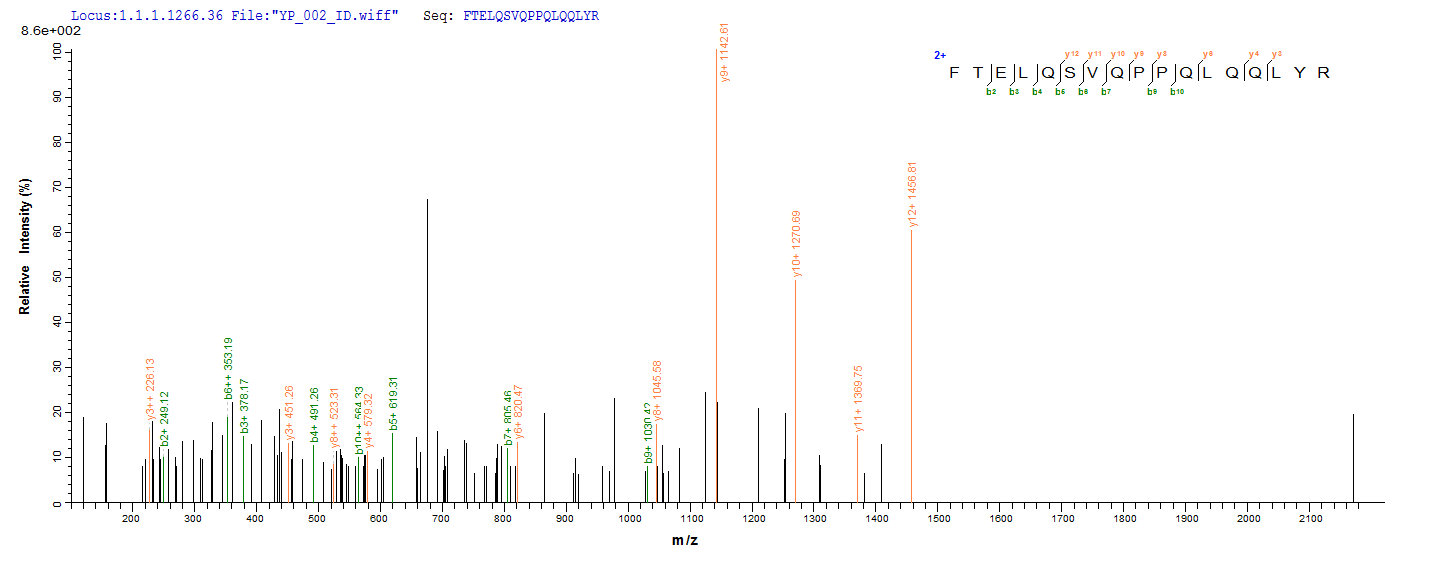 LC-MS Analysis 1- Recombinant protein Human SPI1